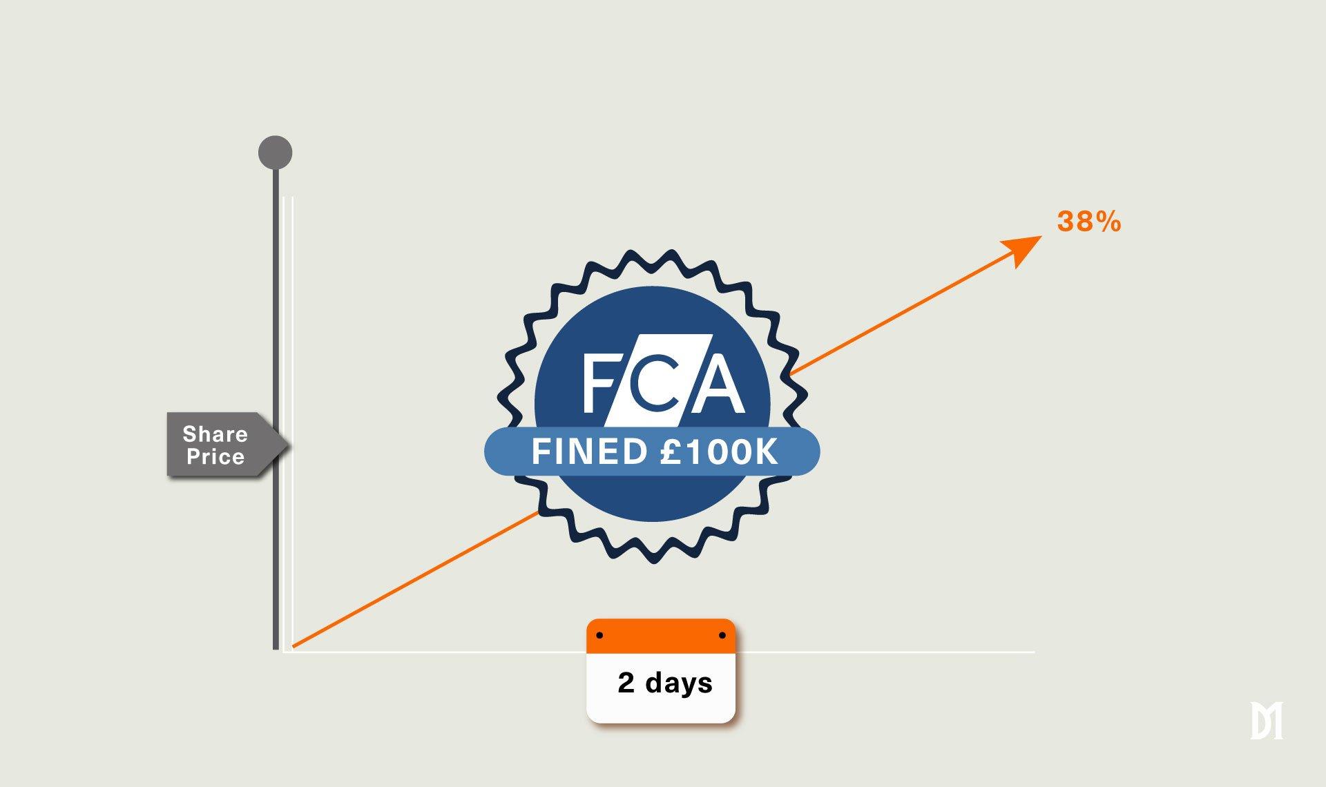 FCA graph