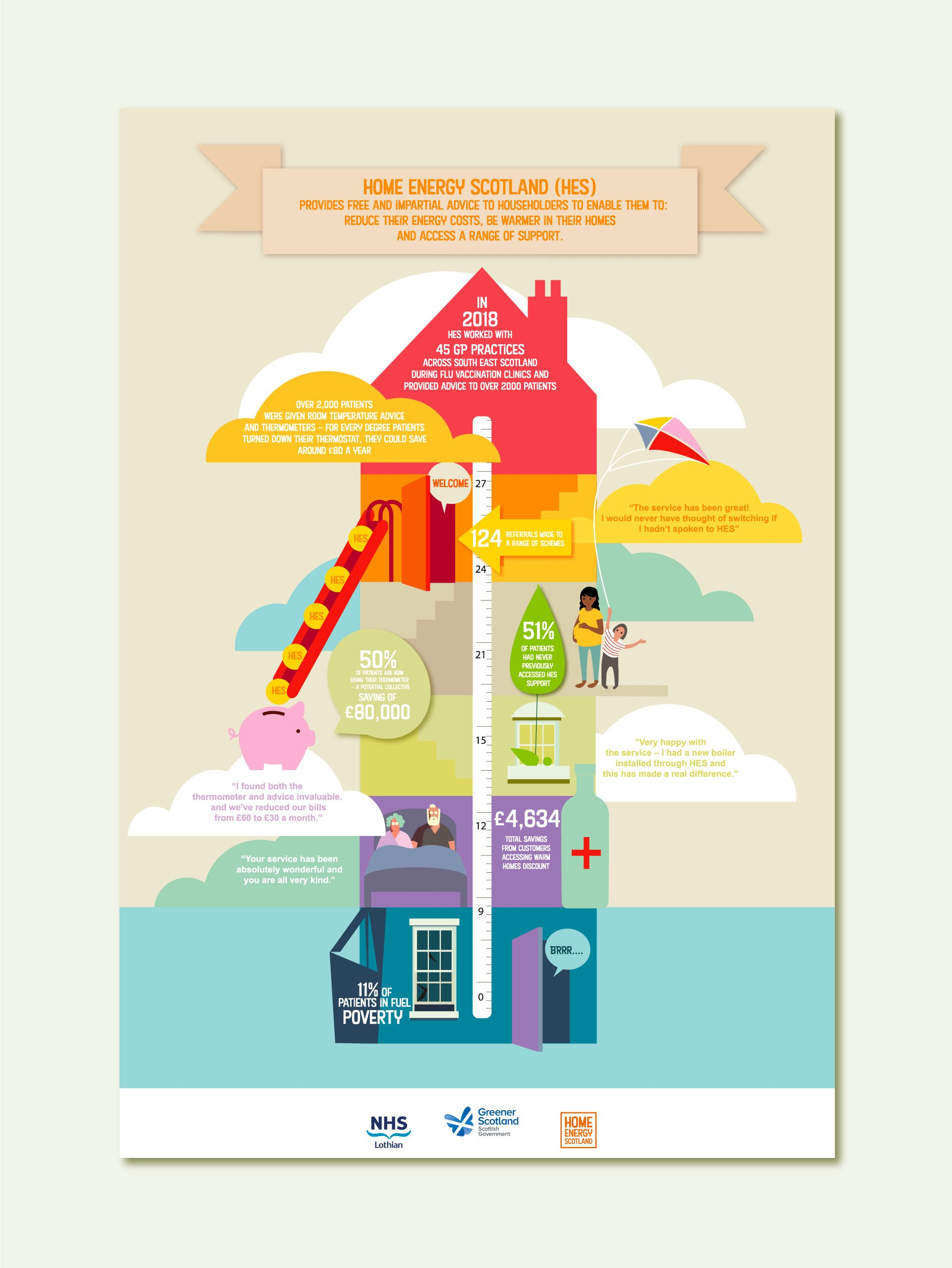 Home Energy Scotland Poster advising on how to reduce their energy costs